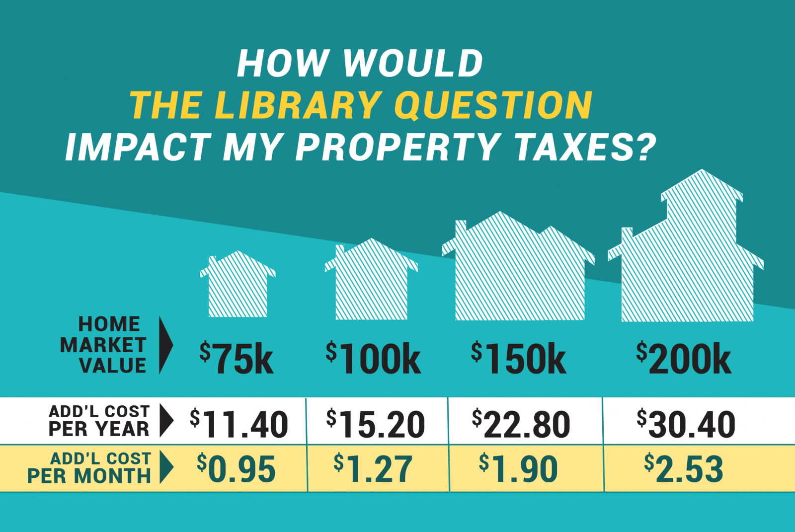 How will the Library Question impact my property tax?