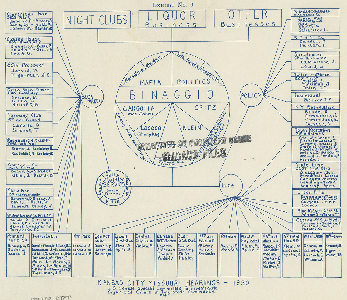 Diagram submitted to the Kefauver Committee, illustrating the activities of the Kansas City mob during Charles Binaggio's leadership, 1950. National Archives at Washington, D.C. The Pendergast Years.