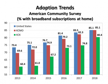 Broadband Adoption Trends US compared to KC